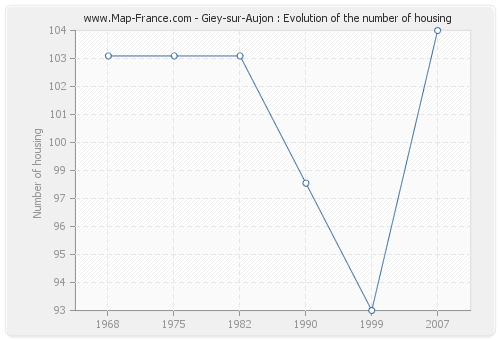 Giey-sur-Aujon : Evolution of the number of housing