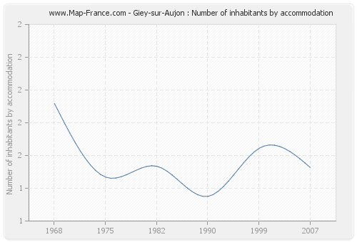 Giey-sur-Aujon : Number of inhabitants by accommodation