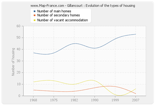 Gillancourt : Evolution of the types of housing