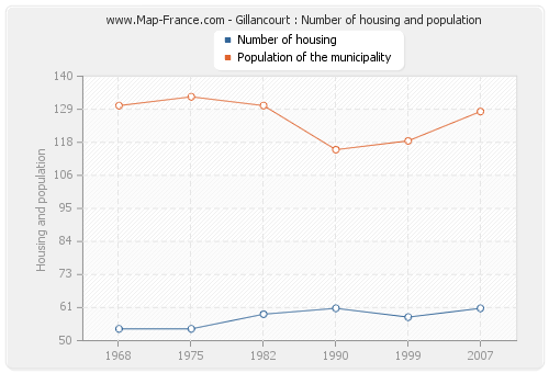 Gillancourt : Number of housing and population