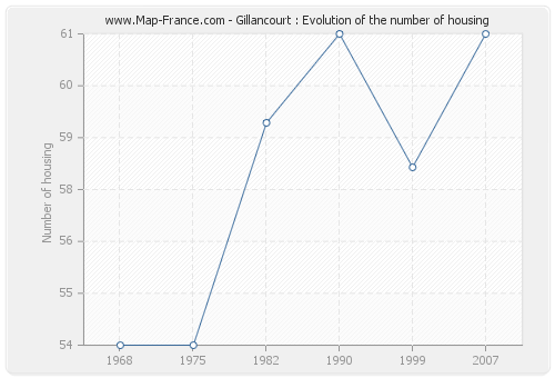 Gillancourt : Evolution of the number of housing