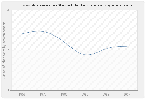 Gillancourt : Number of inhabitants by accommodation