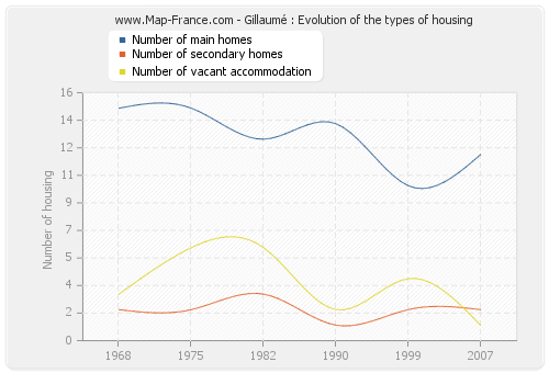 Gillaumé : Evolution of the types of housing