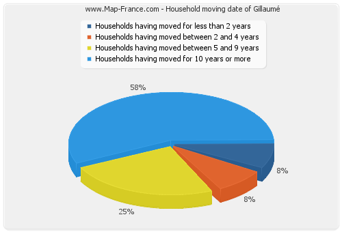 Household moving date of Gillaumé