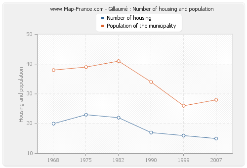 Gillaumé : Number of housing and population