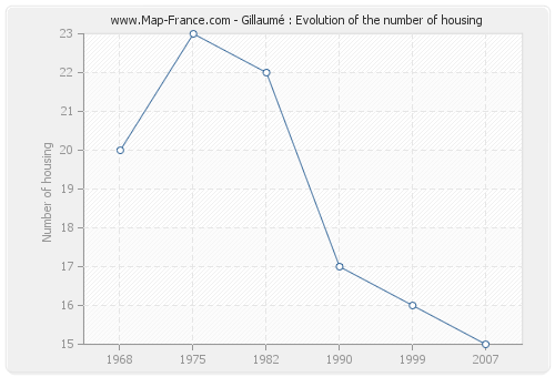 Gillaumé : Evolution of the number of housing