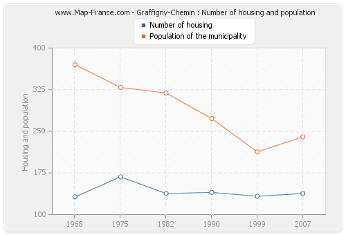 Graffigny-Chemin : Number of housing and population