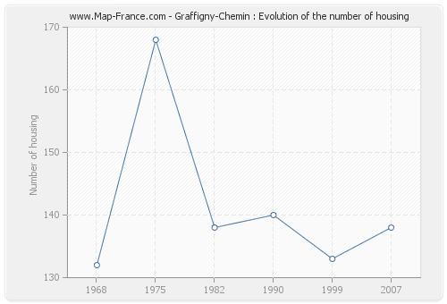 Graffigny-Chemin : Evolution of the number of housing