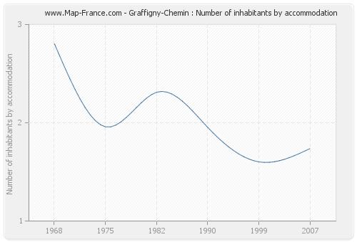 Graffigny-Chemin : Number of inhabitants by accommodation