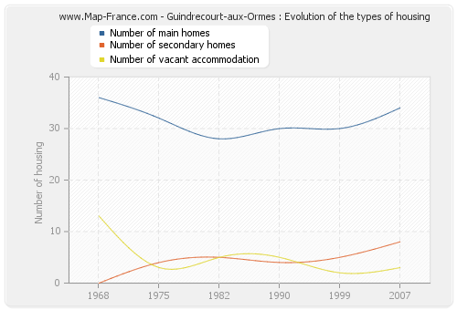 Guindrecourt-aux-Ormes : Evolution of the types of housing