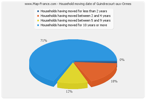 Household moving date of Guindrecourt-aux-Ormes
