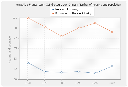 Guindrecourt-aux-Ormes : Number of housing and population