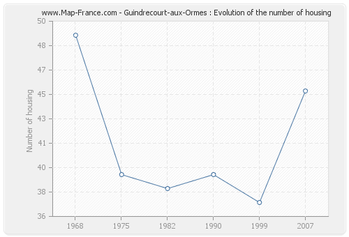 Guindrecourt-aux-Ormes : Evolution of the number of housing