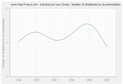 Guindrecourt-aux-Ormes : Number of inhabitants by accommodation