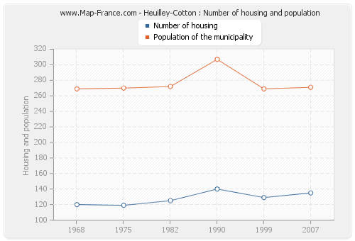 Heuilley-Cotton : Number of housing and population