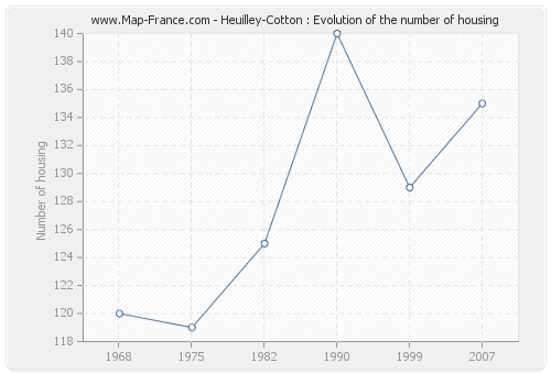 Heuilley-Cotton : Evolution of the number of housing