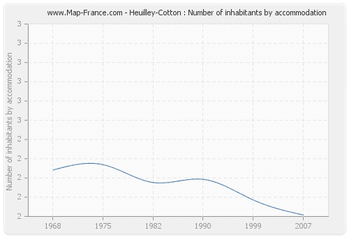 Heuilley-Cotton : Number of inhabitants by accommodation
