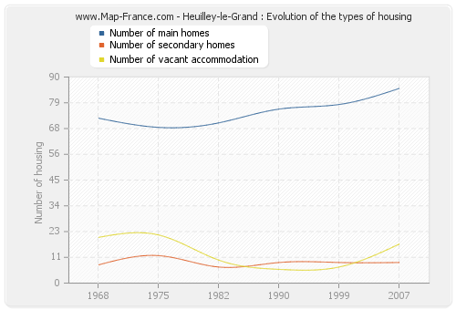 Heuilley-le-Grand : Evolution of the types of housing