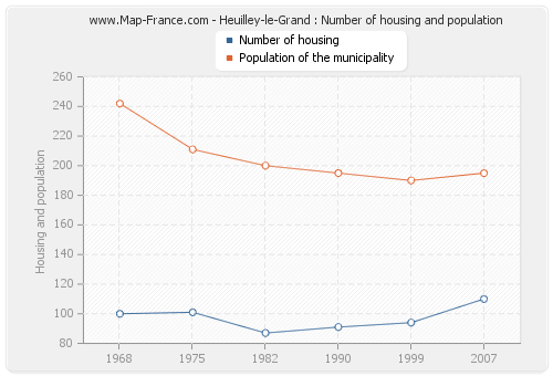 Heuilley-le-Grand : Number of housing and population