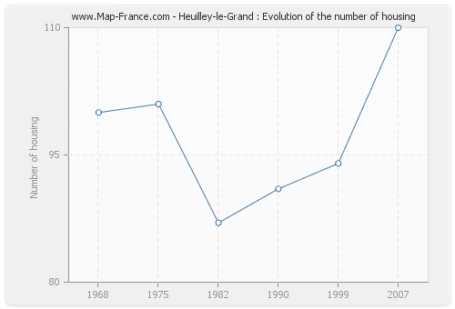 Heuilley-le-Grand : Evolution of the number of housing