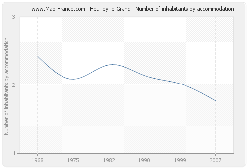 Heuilley-le-Grand : Number of inhabitants by accommodation