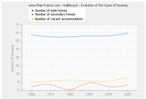 Huilliécourt : Evolution of the types of housing