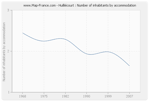 Huilliécourt : Number of inhabitants by accommodation