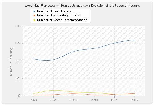 Humes-Jorquenay : Evolution of the types of housing