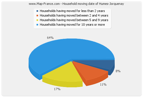 Household moving date of Humes-Jorquenay