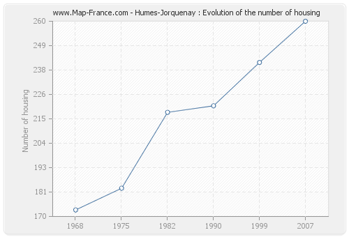 Humes-Jorquenay : Evolution of the number of housing