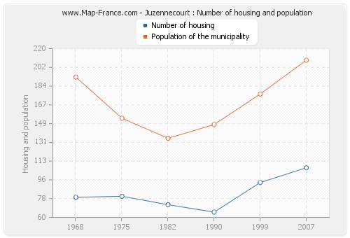 Juzennecourt : Number of housing and population