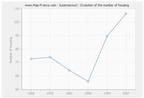 Juzennecourt : Evolution of the number of housing