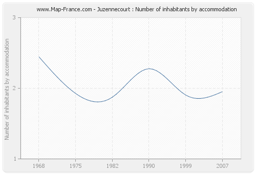Juzennecourt : Number of inhabitants by accommodation