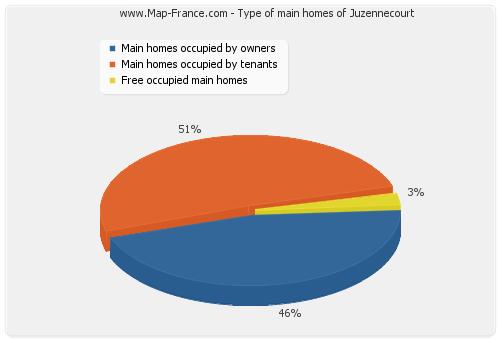 Type of main homes of Juzennecourt