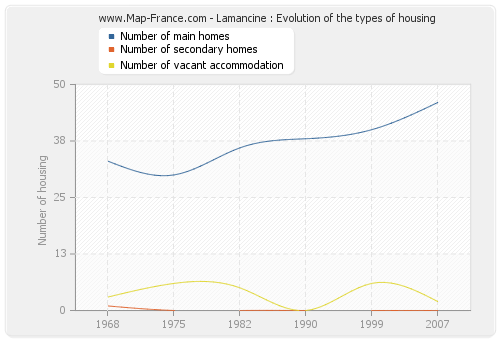 Lamancine : Evolution of the types of housing