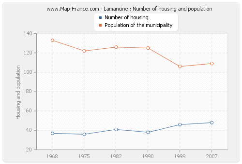 Lamancine : Number of housing and population