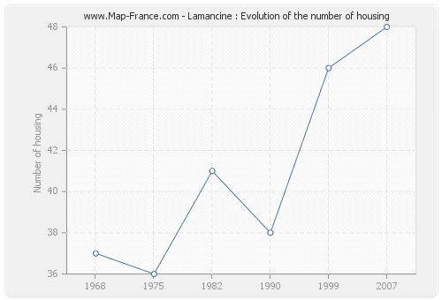 Lamancine : Evolution of the number of housing