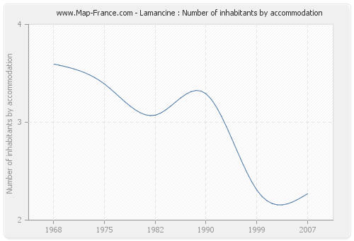 Lamancine : Number of inhabitants by accommodation