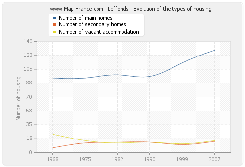 Leffonds : Evolution of the types of housing