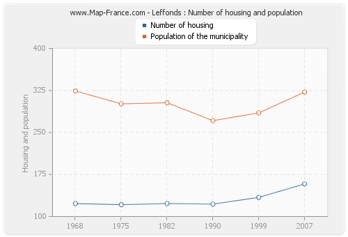 Leffonds : Number of housing and population