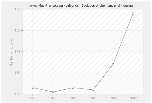 Leffonds : Evolution of the number of housing