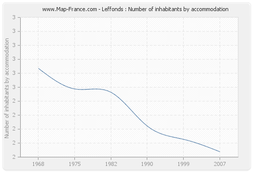 Leffonds : Number of inhabitants by accommodation