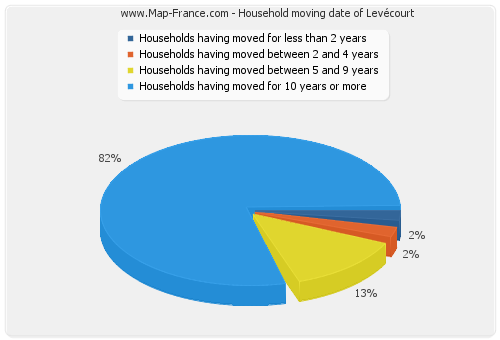 Household moving date of Levécourt