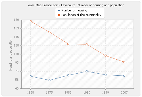 Levécourt : Number of housing and population