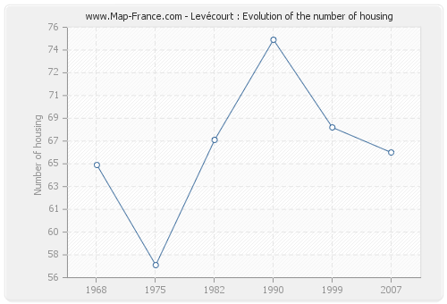 Levécourt : Evolution of the number of housing