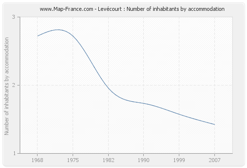 Levécourt : Number of inhabitants by accommodation