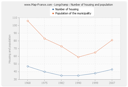 Longchamp : Number of housing and population