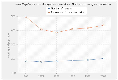 Longeville-sur-la-Laines : Number of housing and population