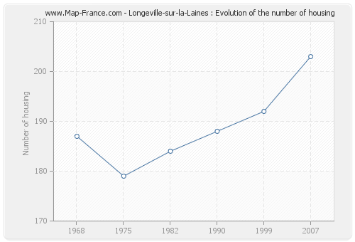 Longeville-sur-la-Laines : Evolution of the number of housing