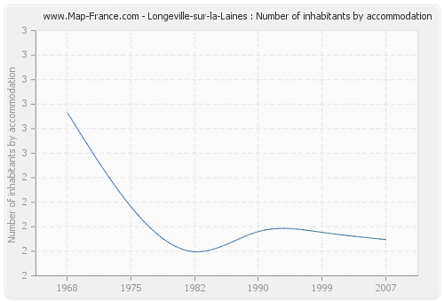 Longeville-sur-la-Laines : Number of inhabitants by accommodation